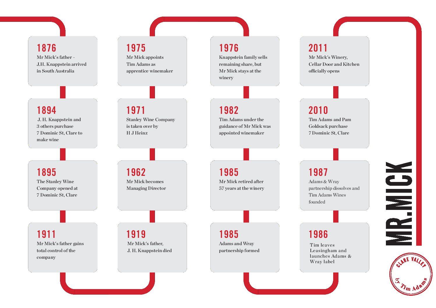 MM-Timeline-2-pdf